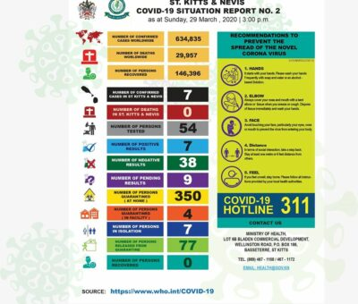 St.Kitts-Nevis COVID-19 Situation Report No. 2